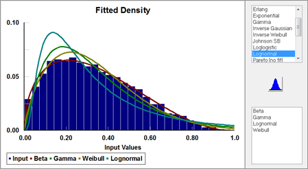 Fitted Density